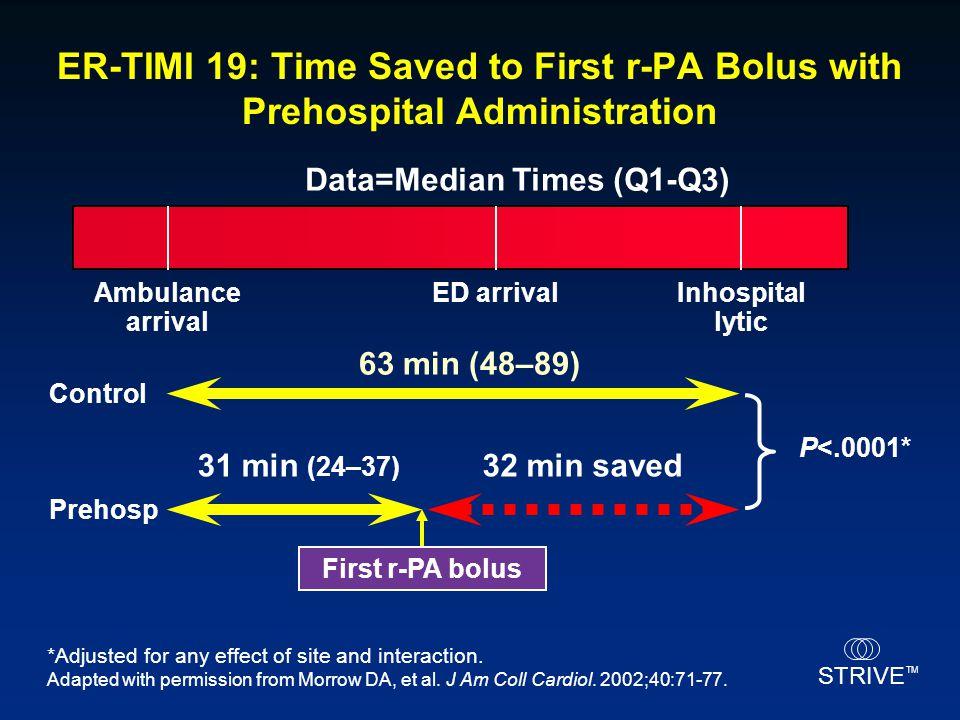 STRIVE TM Ambulance arrival ED arrivalInhospital lytic Control Prehosp 63 min (48–89) 31 min (24–37) 32 min saved Data=Median Times (Q1-Q3) P<.0001* F