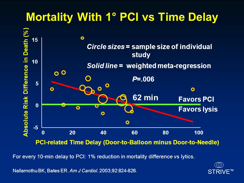 STRIVE TM PCI-related Time Delay (Door-to-Balloon minus Door-to-Needle) Circle sizes = sample size of individual study Solid line=weighted meta-regres