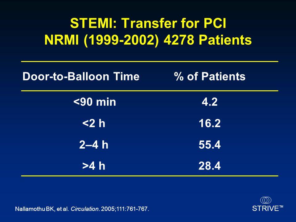 STRIVE TM Nallamothu BK, et al. Circulation. 2005;111:761-767. STEMI: Transfer for PCI NRMI (1999-2002) 4278 Patients 28.4>4 h 55.42–4 h 16.2<2 h 4.2<