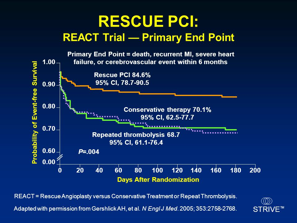 STRIVE TM RESCUE PCI: REACT Trial — Primary End Point Primary End Point = death, recurrent MI, severe heart failure, or cerebrovascular event within 6