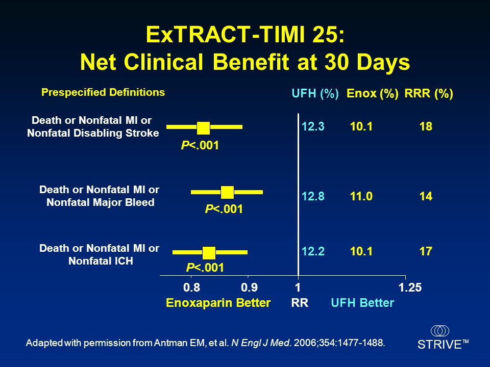 STRIVE TM ExTRACT-TIMI 25: Net Clinical Benefit at 30 Days 11.250.90.8 Death or Nonfatal MI or Nonfatal ICH Death or Nonfatal MI or Nonfatal Major Ble