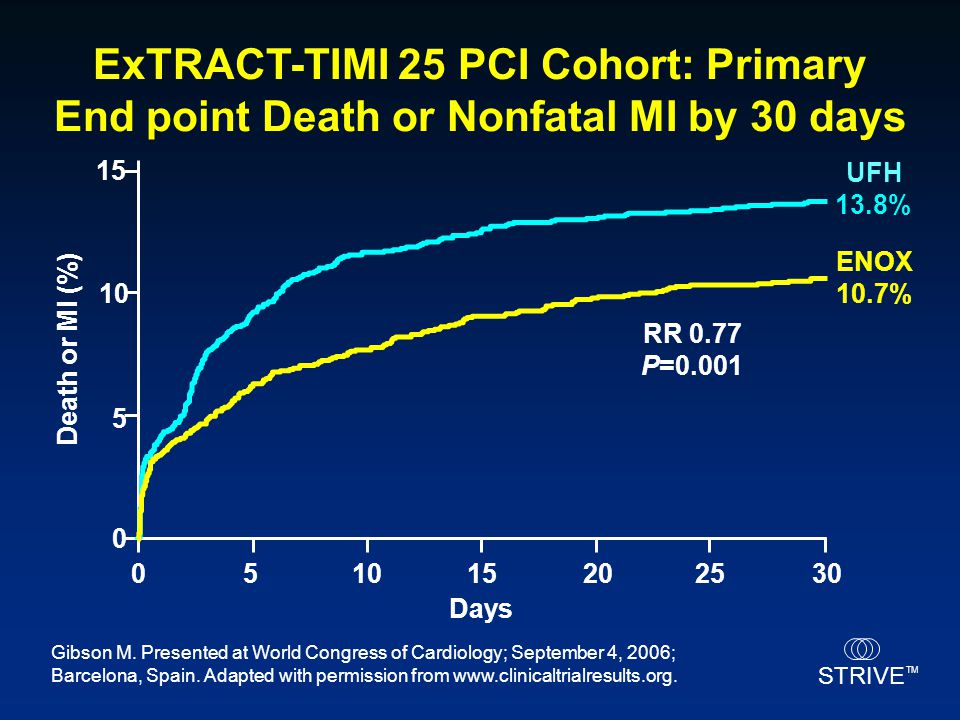 STRIVE TM ExTRACT-TIMI 25 PCI Cohort: Primary End point Death or Nonfatal MI by 30 days ENOX 10.7% Days 0 5 10 15 051015202530 Death or MI (%) UFH 13.