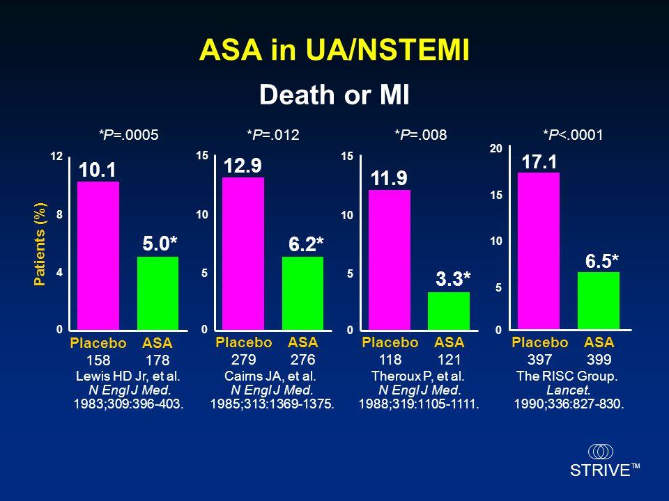STRIVE TM 10.1 5.0* Placebo 158 ASA 178 0 4 8 12 Patients (%) 11.9 3.3* Placebo 118 ASA 121 0 5 10 15 12.9 6.2* Placebo 279 ASA 276 0 5 10 15 Lewis HD