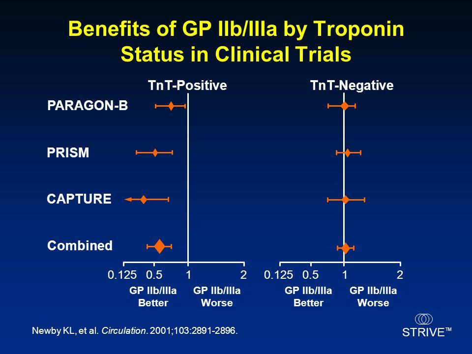 STRIVE TM Benefits of GP IIb/IIIa by Troponin Status in Clinical Trials Newby KL, et al. Circulation. 2001;103:2891-2896. TnT-NegativeTnT-Positive PAR