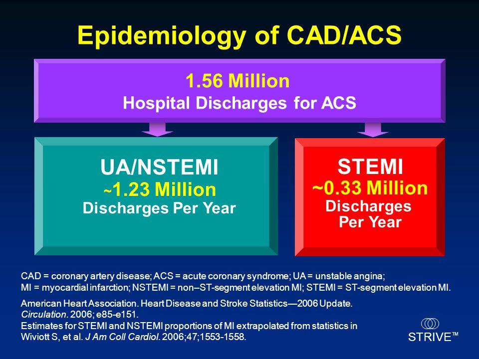STRIVE TM UA/NSTEMI ~ 1.23 Million Discharges Per Year ~0.33 Million Discharges Per Year STEMI Epidemiology of CAD/ACS CAD = coronary artery disease;
