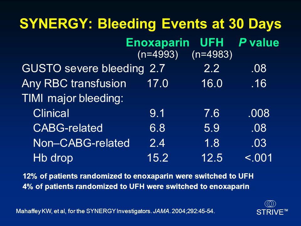 STRIVE TM SYNERGY: Bleeding Events at 30 Days EnoxaparinUFHP value (n=4993)(n=4983) GUSTO severe bleeding2.72.2.08 Any RBC transfusion17.016.0.16 TIMI