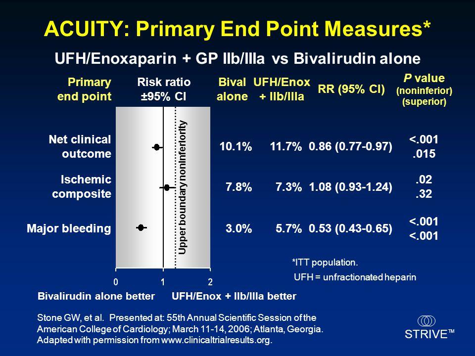 STRIVE TM ACUITY: Primary End Point Measures* Bivalirudin alone better UFH/Enox + IIb/IIIa better Risk ratio ±95% CI Risk ratio ±95% CI Primary end po