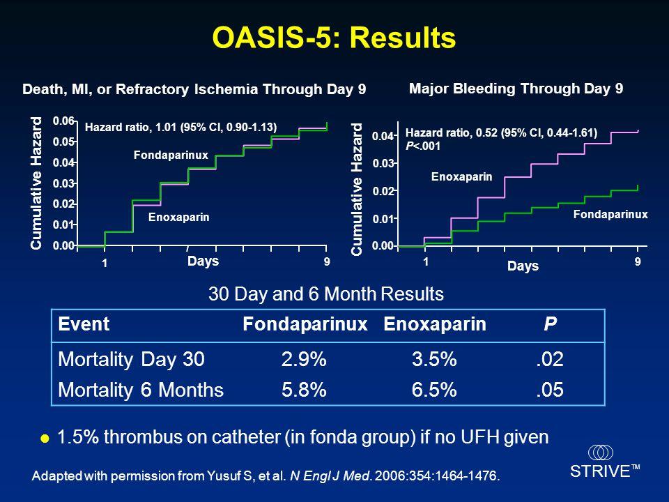 STRIVE TM OASIS-5: Results Death, MI, or Refractory Ischemia Through Day 9 Major Bleeding Through Day 9 0.06 0.05 0.04 0.03 0.02 0.01 0.00 Days Cumula