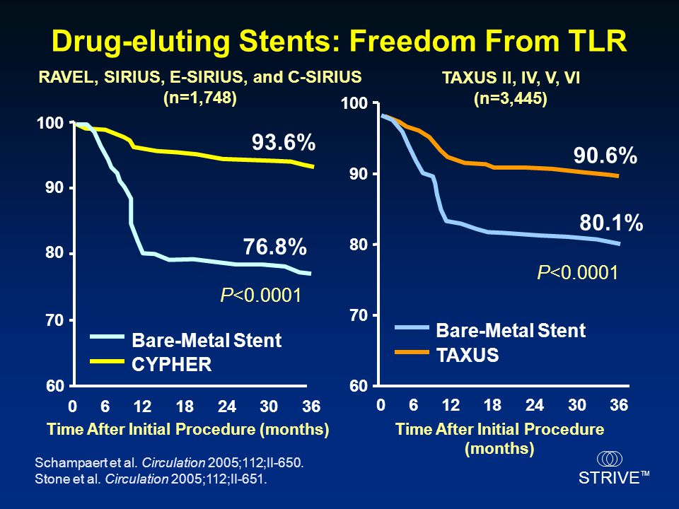 STRIVE TM Drug-eluting Stents: Freedom From TLR Time After Initial Procedure (months) 100 CYPHER Bare-Metal Stent 93.6% 061218243036 Time After Initia