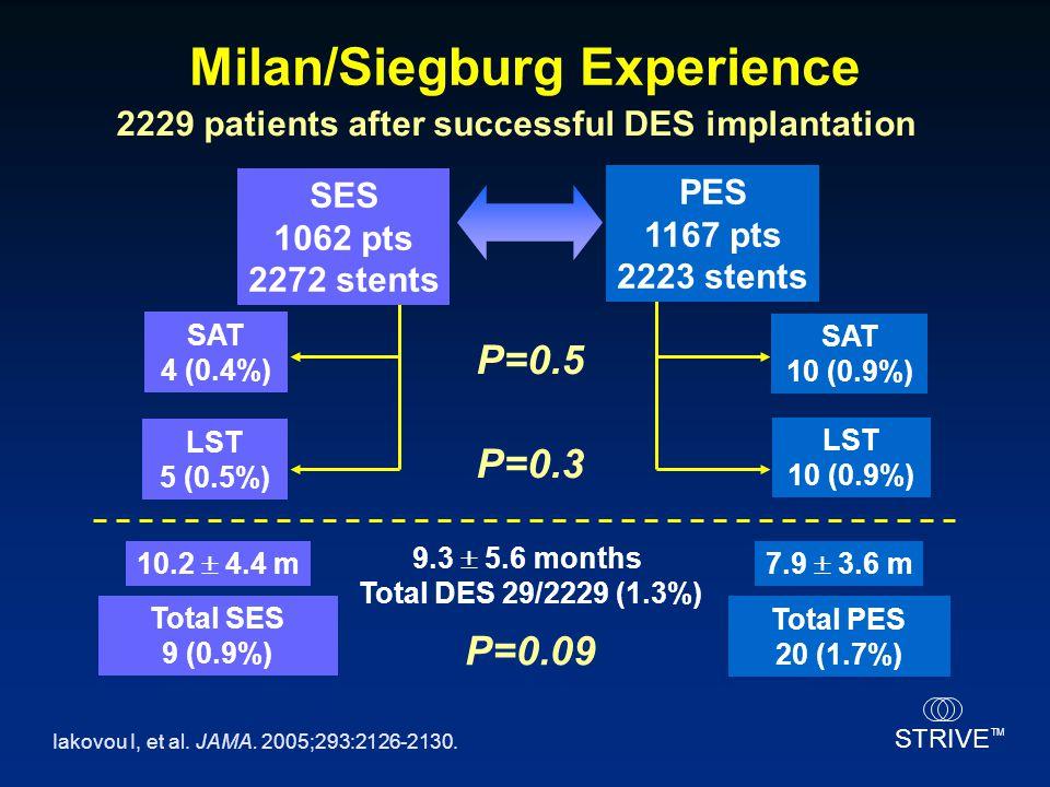 STRIVE TM 2229 patients after successful DES implantation PES 1167 pts 2223 stents SAT 4 (0.4%) SAT 10 (0.9%) LST 5 (0.5%) LST 10 (0.9%) Total SES 9 (