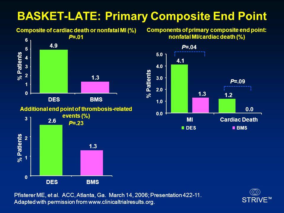 STRIVE TM BASKET-LATE: Primary Composite End Point Pfisterer ME, et al. ACC, Atlanta, Ga. March 14, 2006; Presentation 422-11. Adapted with permission