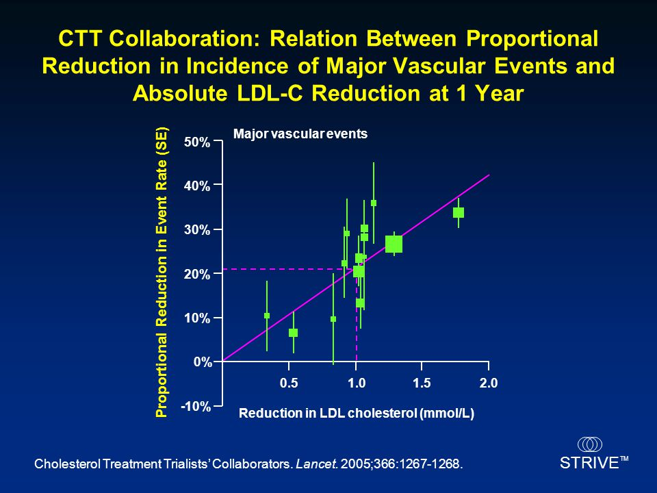 STRIVE TM CTT Collaboration: Relation Between Proportional Reduction in Incidence of Major Vascular Events and Absolute LDL-C Reduction at 1 Year Chol