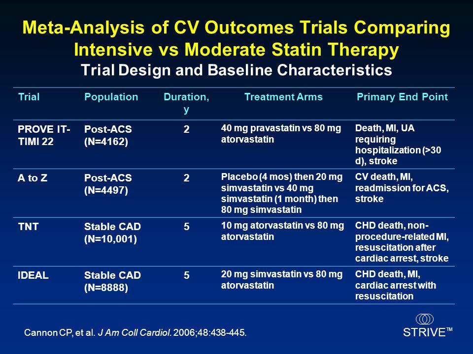 STRIVE TM TrialPopulationDuration, y Treatment ArmsPrimary End Point PROVE IT- TIMI 22 Post-ACS (N=4162) 2 40 mg pravastatin vs 80 mg atorvastatin Dea