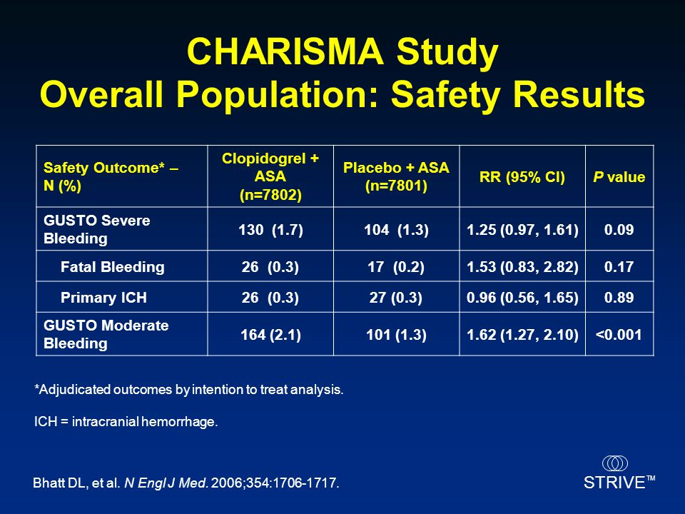 STRIVE TM CHARISMA Study Overall Population: Safety Results *Adjudicated outcomes by intention to treat analysis. ICH = intracranial hemorrhage. Safet