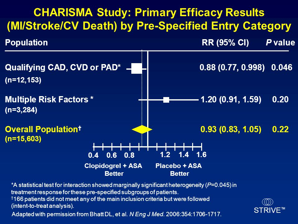 STRIVE TM CHARISMA Study: Primary Efficacy Results (MI/Stroke/CV Death) by Pre-Specified Entry Category *A statistical test for interaction showed mar