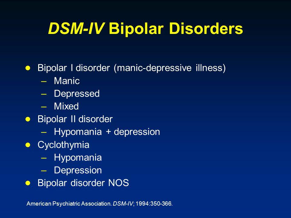 DSM-IV Bipolar Disorders Bipolar I disorder (manic-depressive illness) –Manic –Depressed –Mixed Bipolar II disorder –Hypomania + depression Cyclothymi