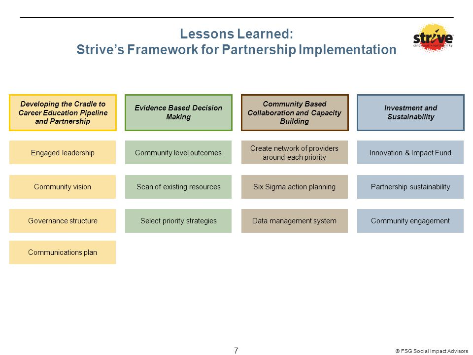 7 © FSG Social Impact Advisors Lessons Learned: Strive's Framework for Partnership Implementation Developing the Cradle to Career Education Pipeline and Partnership Evidence Based Decision Making Community Based Collaboration and Capacity Building Investment and Sustainability Engaged leadershipCommunity level outcomes Create network of providers around each priority Innovation & Impact Fund Community visionScan of existing resourcesSix Sigma action planningPartnership sustainability Governance structureSelect priority strategiesData management systemCommunity engagement Communications plan