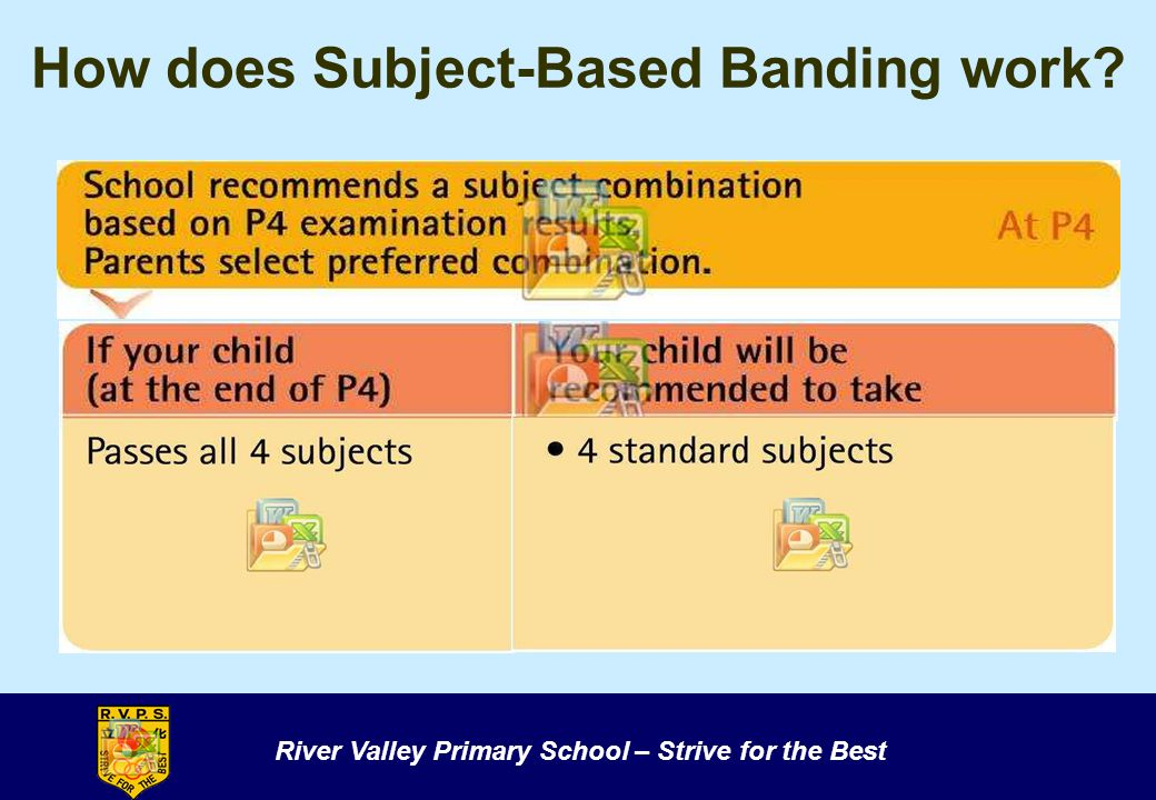 River Valley Primary School – Strive for the Best How does Subject-Based Banding work?