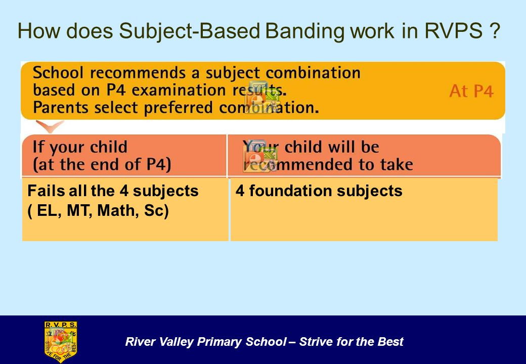 River Valley Primary School – Strive for the Best How does Subject-Based Banding work in RVPS ? Fails all the 4 subjects ( EL, MT, Math, Sc) 4 foundat