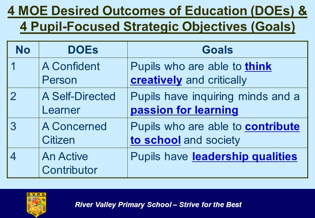 River Valley Primary School – Strive for the Best 4 MOE Desired Outcomes of Education (DOEs) & 4 Pupil-Focused Strategic Objectives (Goals) NoDOEsGoal
