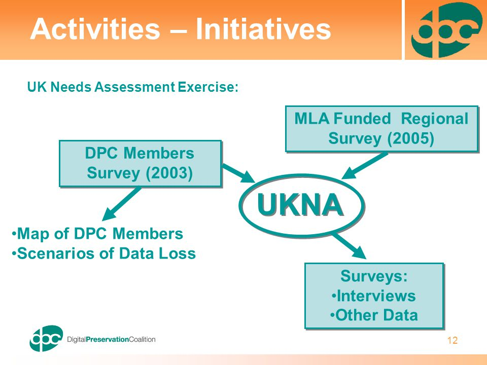 12 UK Needs Assessment Exercise: Activities – Initiatives UKNA Map of DPC Members Scenarios of Data Loss DPC Members Survey (2003) MLA Funded Regional Survey (2005) Surveys: Interviews Other Data Surveys: Interviews Other Data