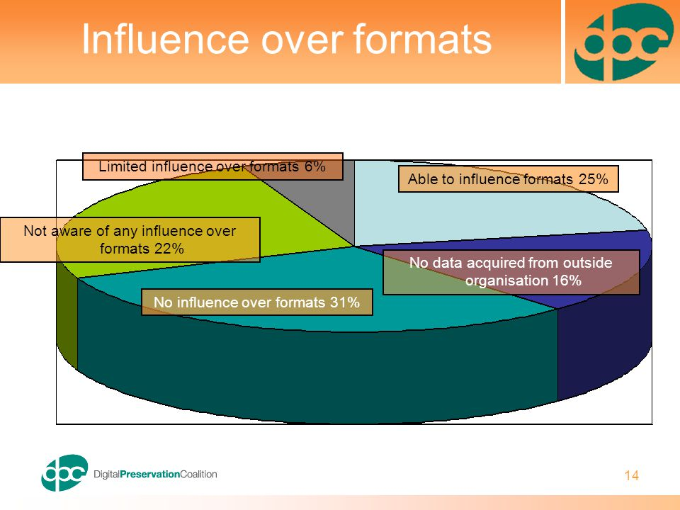 14 Influence over formats Limited influence over formats 6% Not aware of any influence over formats 22% Able to influence formats 25% No influence over formats 31% No data acquired from outside organisation 16%