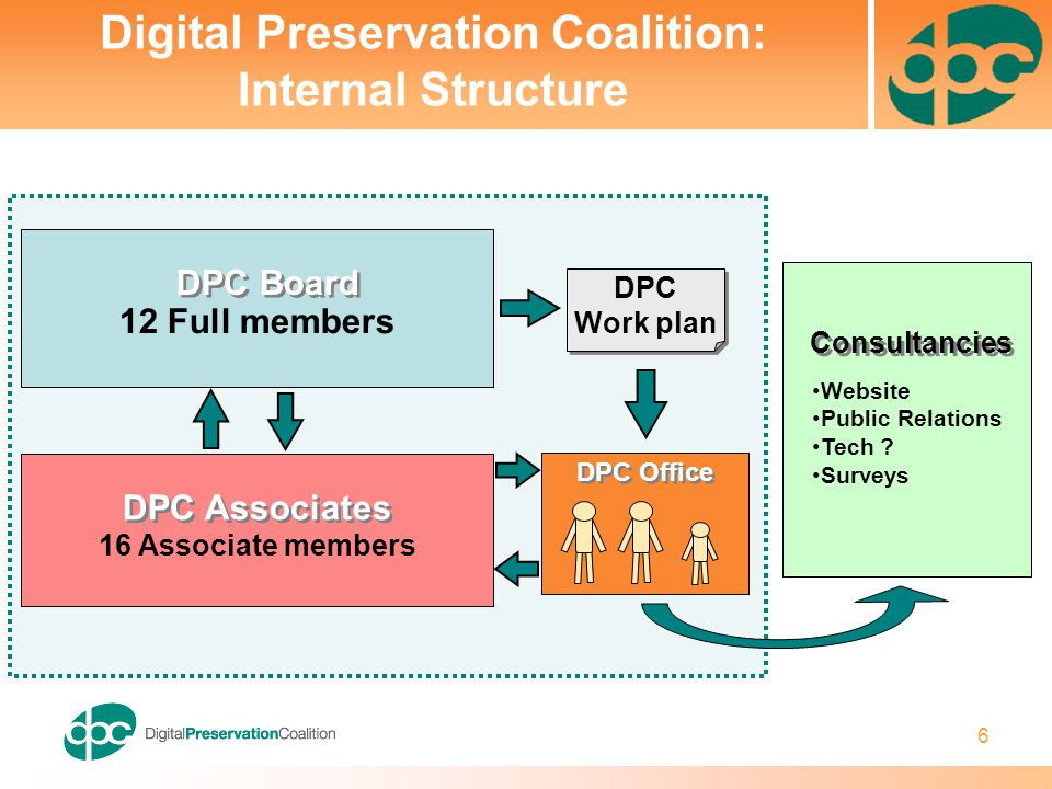 6 Digital Preservation Coalition: Internal Structure DPC Office DPC Board 12 Full members DPC Associates 16 Associate members DPC Work plan DPC Work plan Consultancies Website Public Relations Tech .