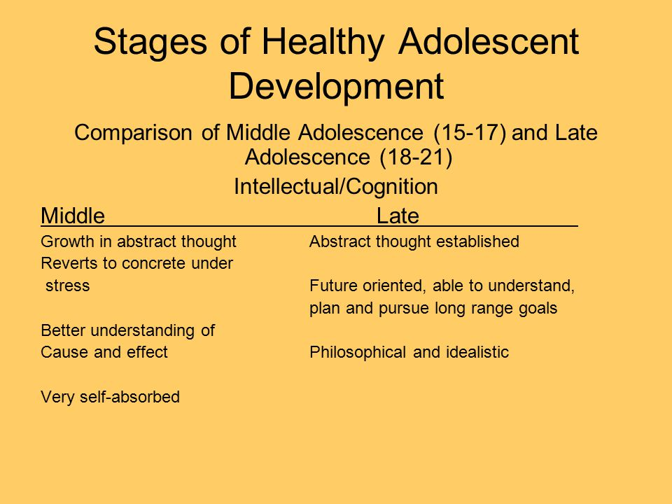 Stages of Healthy Adolescent Development Comparison of Middle Adolescence (15-17) and Late Adolescence (18-21) Intellectual/Cognition MiddleLate Growth in abstract thoughtAbstract thought established Reverts to concrete under stressFuture oriented, able to understand, plan and pursue long range goals Better understanding of Cause and effectPhilosophical and idealistic Very self-absorbed