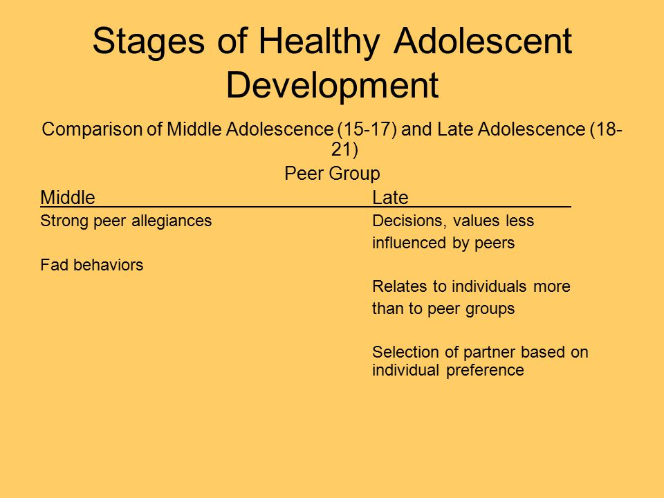 Stages of Healthy Adolescent Development Comparison of Middle Adolescence (15-17) and Late Adolescence (18- 21) Peer Group MiddleLate Strong peer allegiancesDecisions, values less influenced by peers Fad behaviors Relates to individuals more than to peer groups Selection of partner based on individual preference