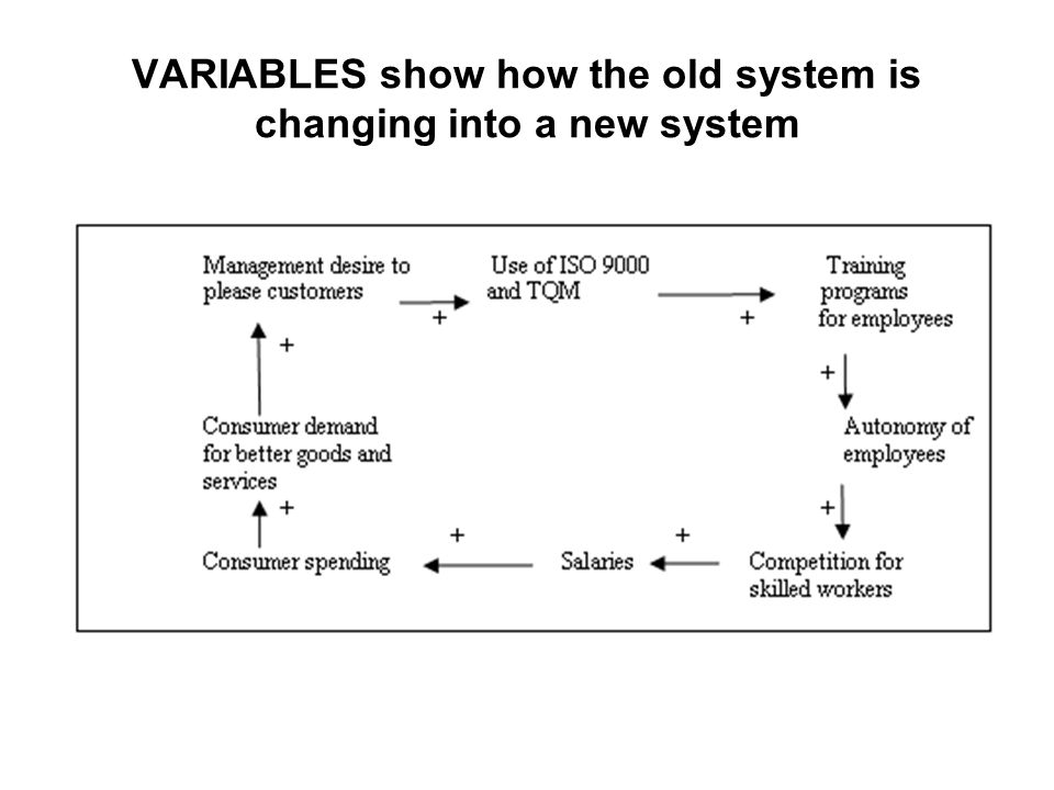 VARIABLES show how the old system is changing into a new system