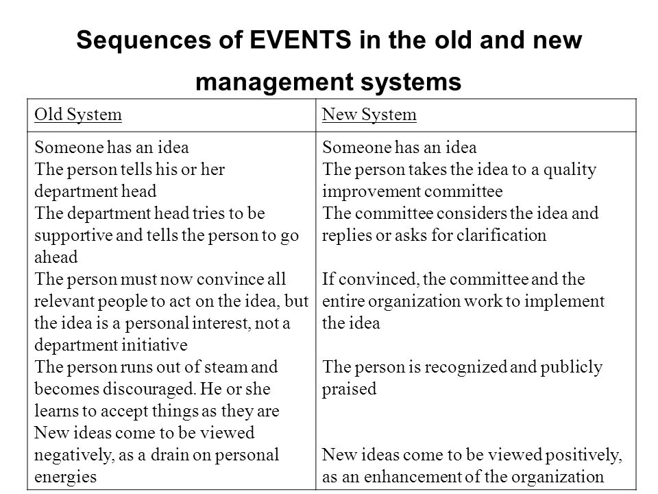 Sequences of EVENTS in the old and new management systems Old SystemNew System Someone has an idea The person tells his or her department head The dep