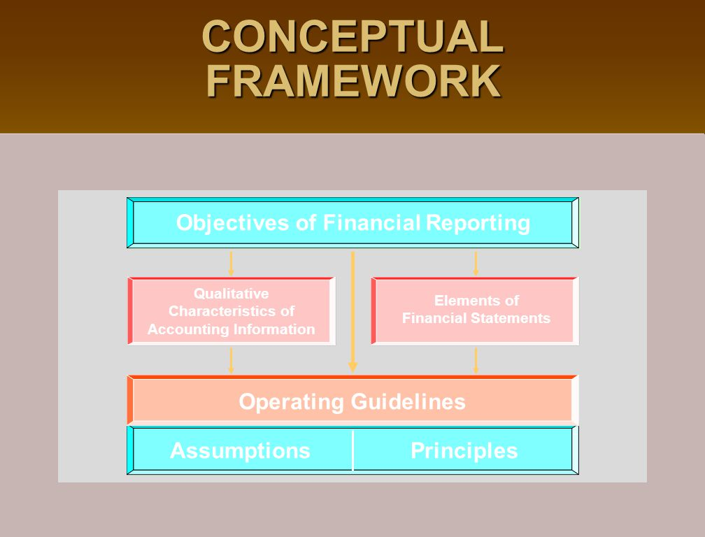 CONCEPTUAL FRAMEWORK Objectives of Financial Reporting AssumptionsPrinciples Operating Guidelines Qualitative Characteristics of Accounting Informatio