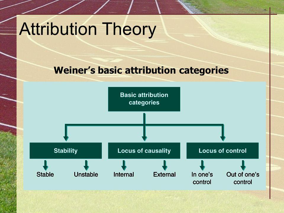 Attribution Theory Weiner's basic attribution categories