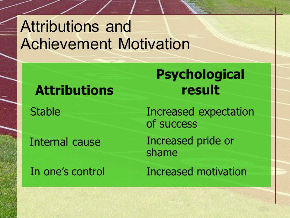 Attributions and Achievement Motivation Attributions Psychological result Internal cause Stable In one's control Increased expectation of success Incr