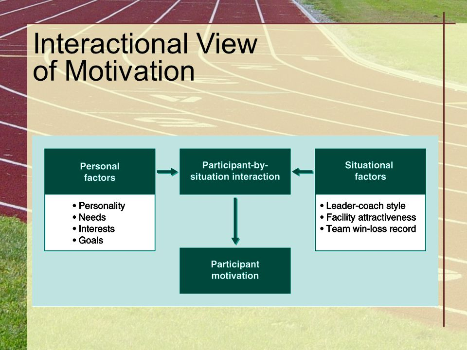 Guidelines for Building Motivation Guideline 3 Change the environment to enhance motivation.