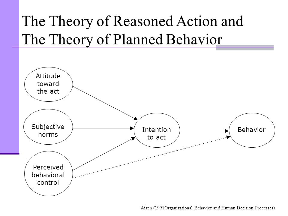 BehaviorIntention to act Subjective norms Perceived behavioral control Attitude toward the act The Theory of Reasoned Action and The Theory of Planned