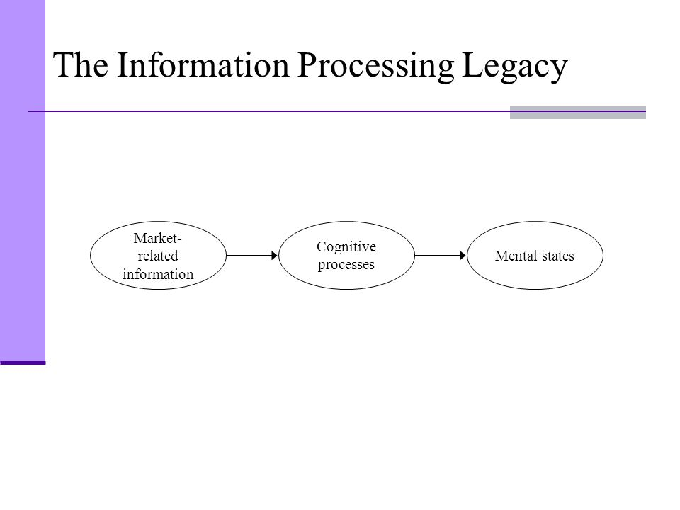 The Information Processing Legacy Market- related information Cognitive processes Mental states