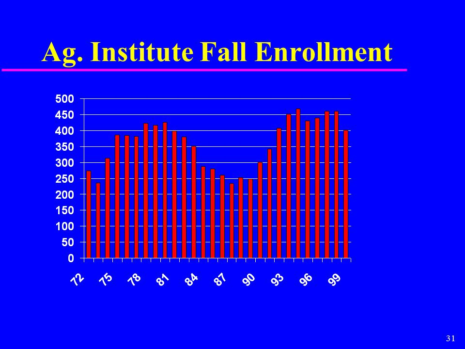 31 Ag. Institute Fall Enrollment
