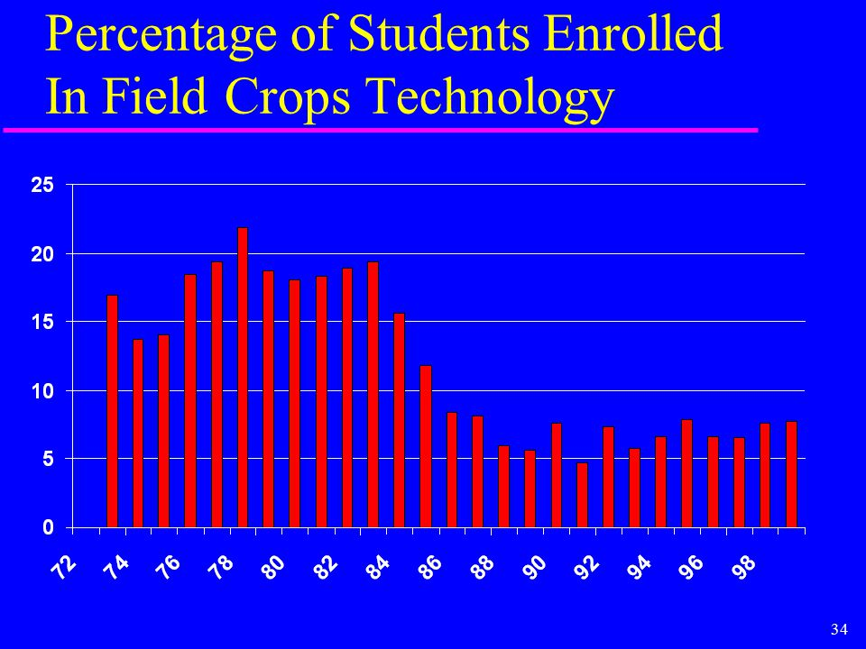 34 Percentage of Students Enrolled In Field Crops Technology