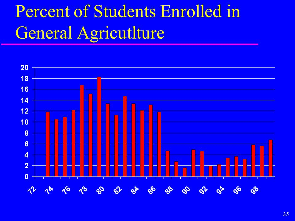 35 Percent of Students Enrolled in General Agricutlture