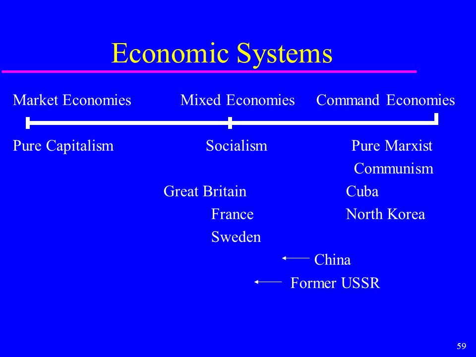 59 Economic Systems Market Economies Mixed Economies Command Economies Pure Capitalism Socialism Pure Marxist Communism Great BritainCuba FranceNorth Korea Sweden China Former USSR