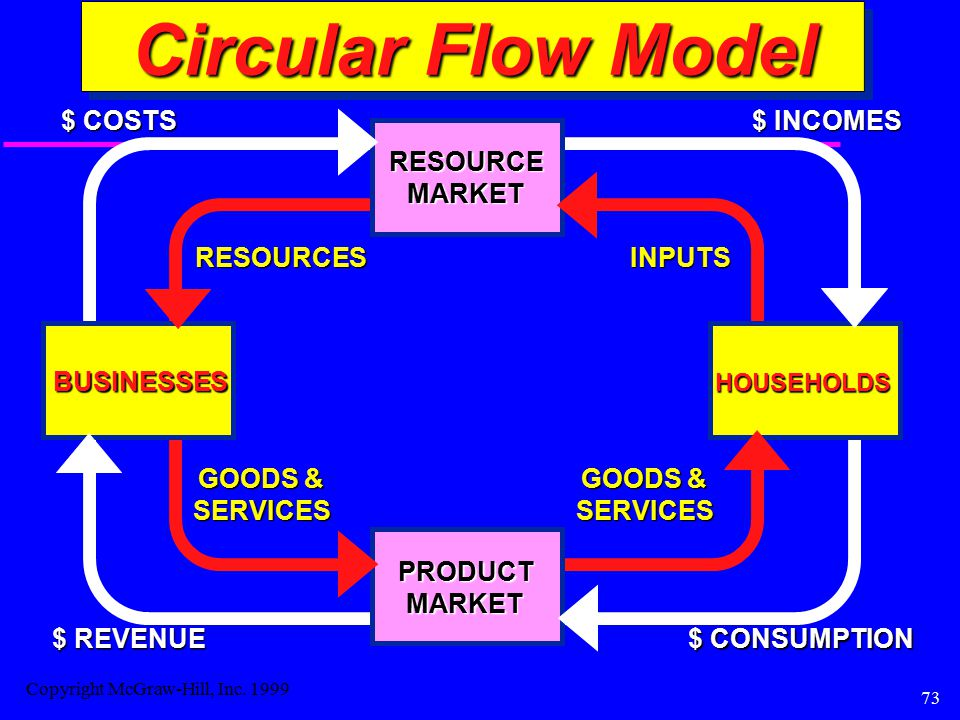 73 Circular Flow Model BUSINESSES HOUSEHOLDS RESOURCEMARKET RESOURCESINPUTS $ COSTS $ INCOMES PRODUCTMARKET GOODS & SERVICES SERVICES $ CONSUMPTION $ REVENUE Copyright McGraw-Hill, Inc.