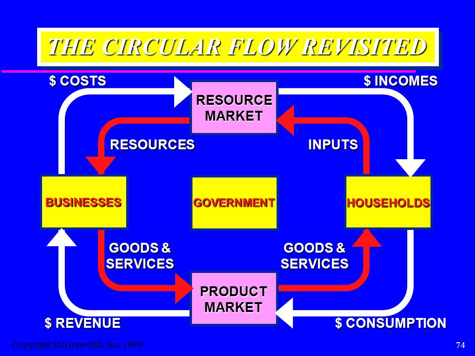 74 THE CIRCULAR FLOW REVISITED BUSINESSES HOUSEHOLDS RESOURCEMARKET RESOURCESINPUTS $ COSTS $ INCOMES PRODUCTMARKET GOODS & SERVICES SERVICES $ CONSUMPTION $ REVENUE GOVERNMENT Copyright McGraw-Hill, Inc.