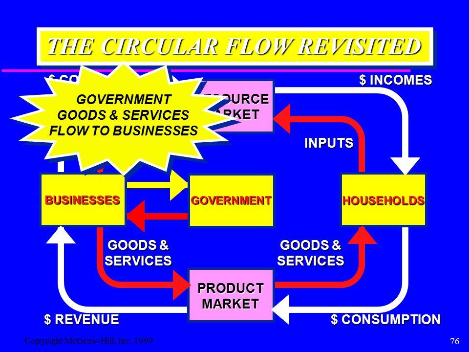 76 THE CIRCULAR FLOW REVISITED BUSINESSES HOUSEHOLDS RESOURCEMARKET RESOURCESINPUTS $ COSTS $ INCOMES PRODUCTMARKET GOODS & SERVICES SERVICES $ CONSUMPTION $ REVENUE GOVERNMENT GOODS & SERVICES FLOW TO BUSINESSES GOVERNMENT Copyright McGraw-Hill, Inc.