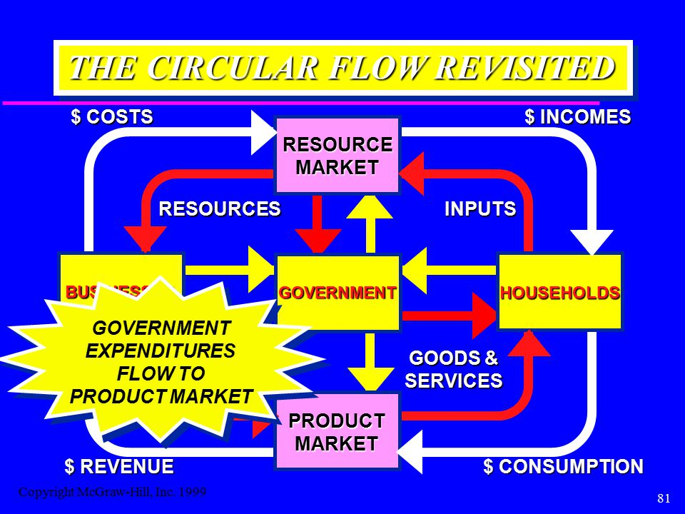 81 THE CIRCULAR FLOW REVISITED BUSINESSES HOUSEHOLDS RESOURCEMARKET RESOURCESINPUTS $ COSTS $ INCOMES PRODUCTMARKET GOODS & SERVICES SERVICES $ CONSUMPTION $ REVENUE GOVERNMENT GOVERNMENT EXPENDITURES FLOW TO PRODUCT MARKET Copyright McGraw-Hill, Inc.