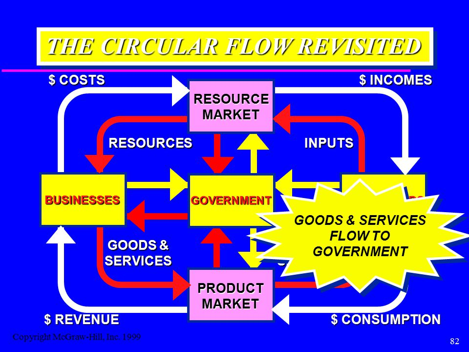 82 THE CIRCULAR FLOW REVISITED BUSINESSES HOUSEHOLDS RESOURCEMARKET RESOURCESINPUTS $ COSTS $ INCOMES PRODUCTMARKET GOODS & SERVICES SERVICES $ CONSUMPTION $ REVENUE GOVERNMENT GOODS & SERVICES FLOW TO GOVERNMENT Copyright McGraw-Hill, Inc.