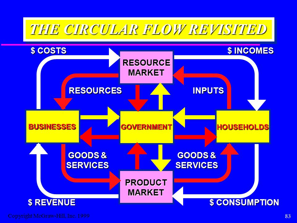 83 THE CIRCULAR FLOW REVISITED BUSINESSES HOUSEHOLDS RESOURCEMARKET RESOURCESINPUTS $ COSTS $ INCOMES PRODUCTMARKET GOODS & SERVICES SERVICES $ CONSUM