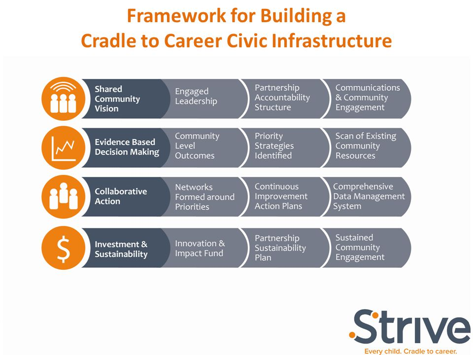 Framework for Building a Cradle to Career Civic Infrastructure