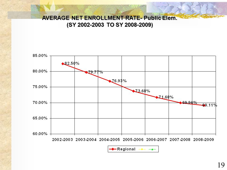 19 AVERAGE NET ENROLLMENT RATE- Public Elem. (SY 2002-2003 TO SY 2008-2009)