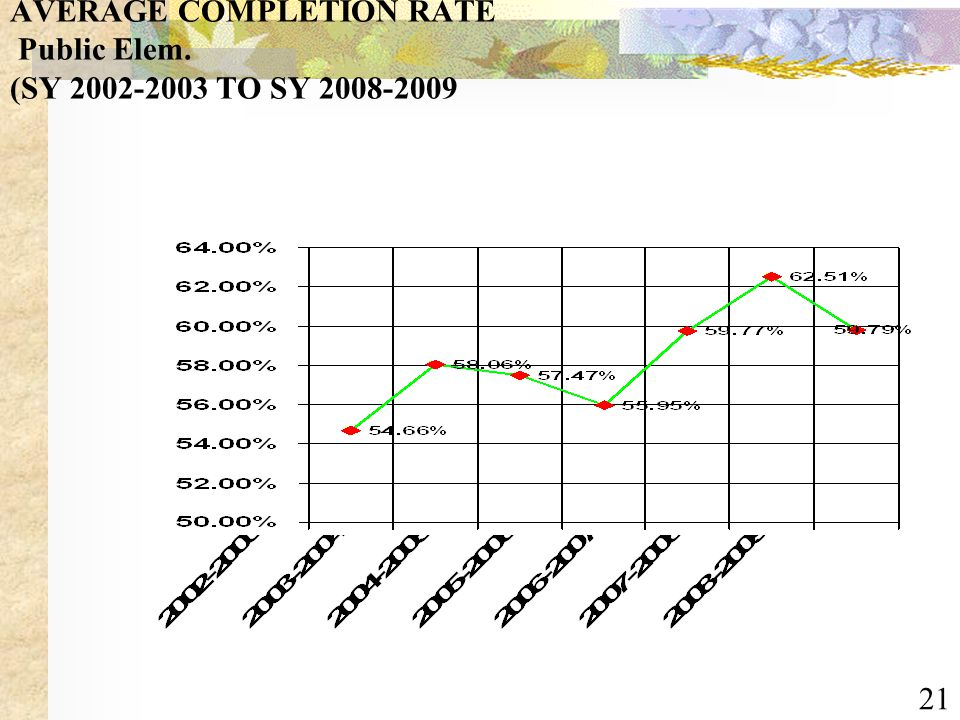 21 AVERAGE COMPLETION RATE Public Elem. (SY 2002-2003 TO SY 2008-2009